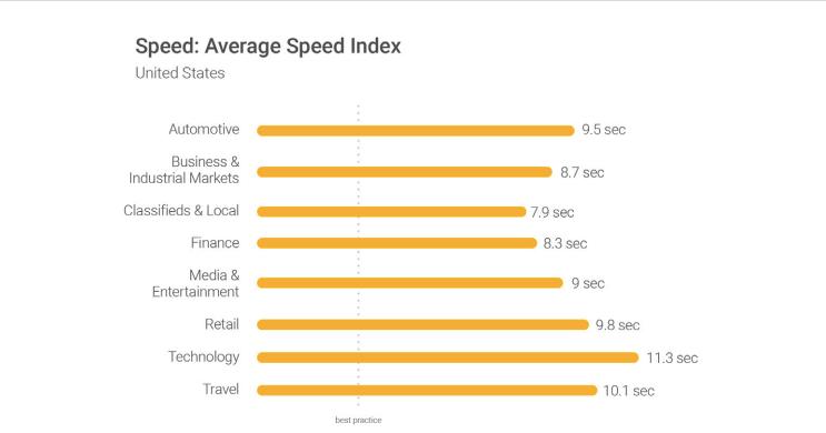 Durchschnittsgeschwindigkeit laut Google