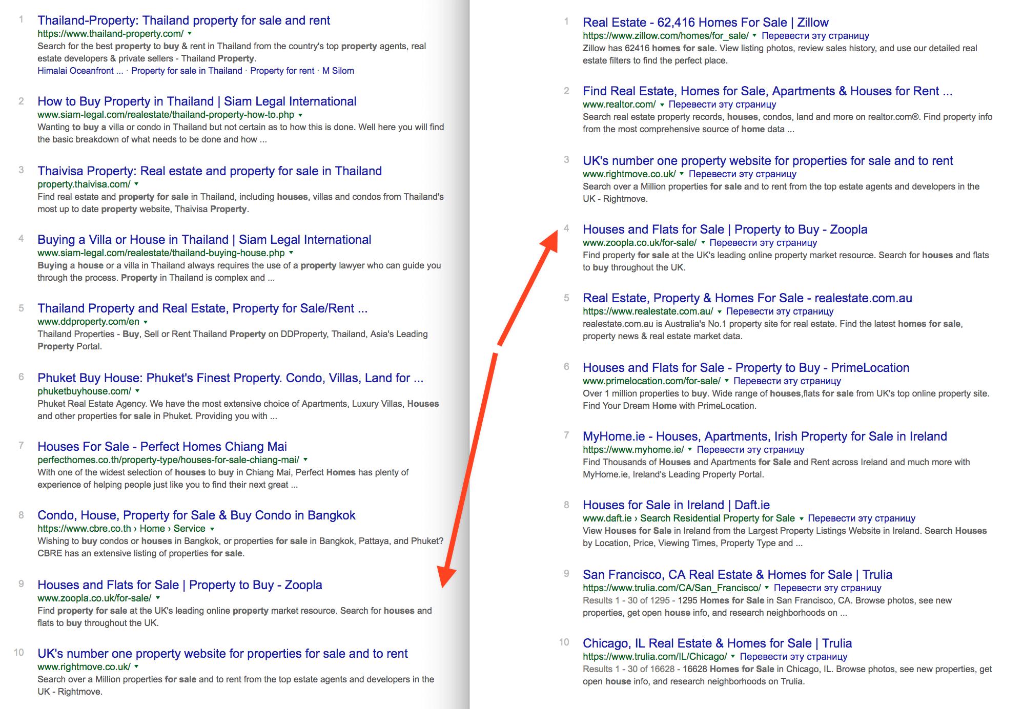 Objekte Rankings