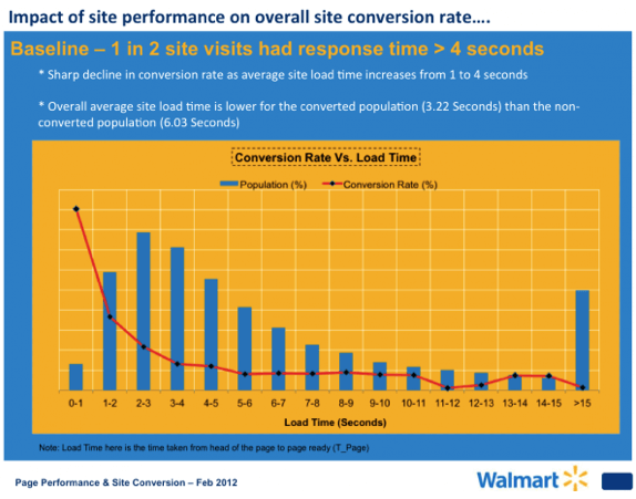 Site Speed Walmart