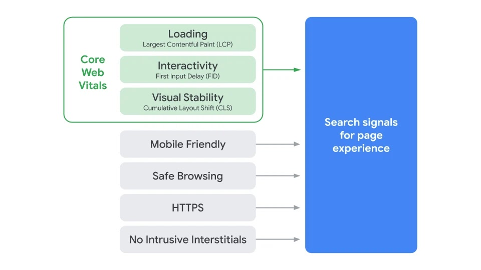 google page experience ranking faktoren